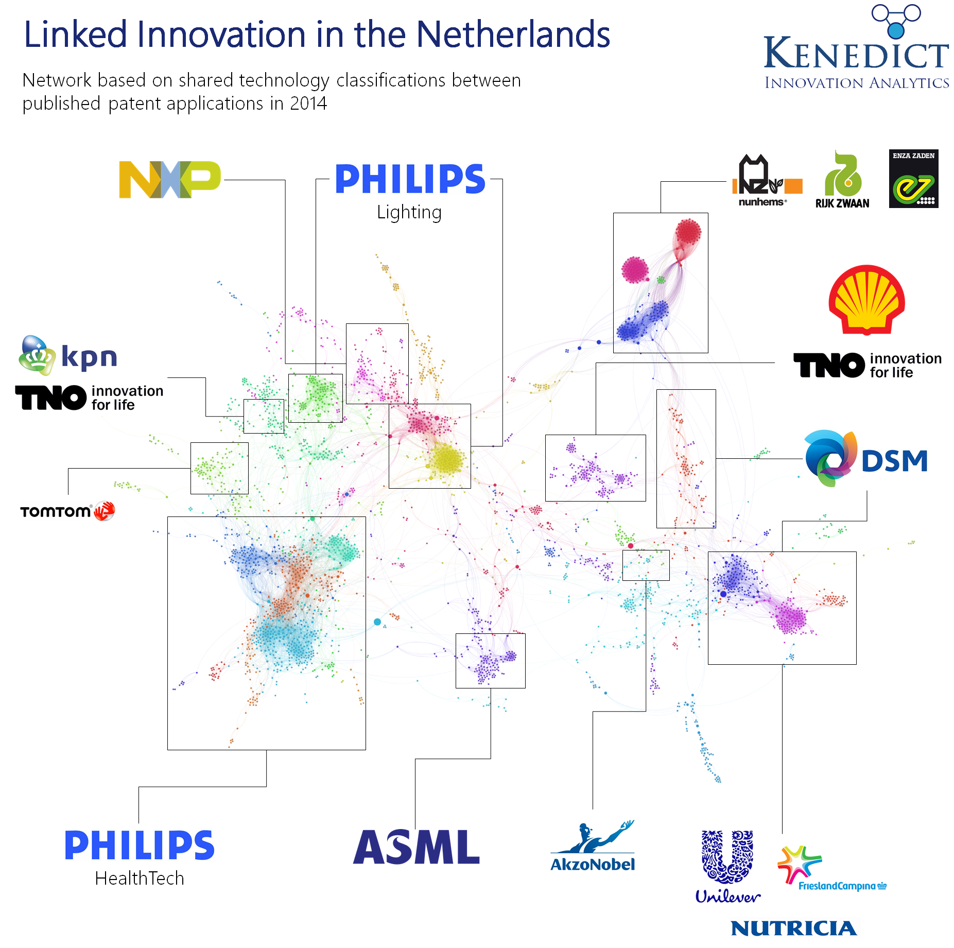 Linked Innovation in the Netherlands