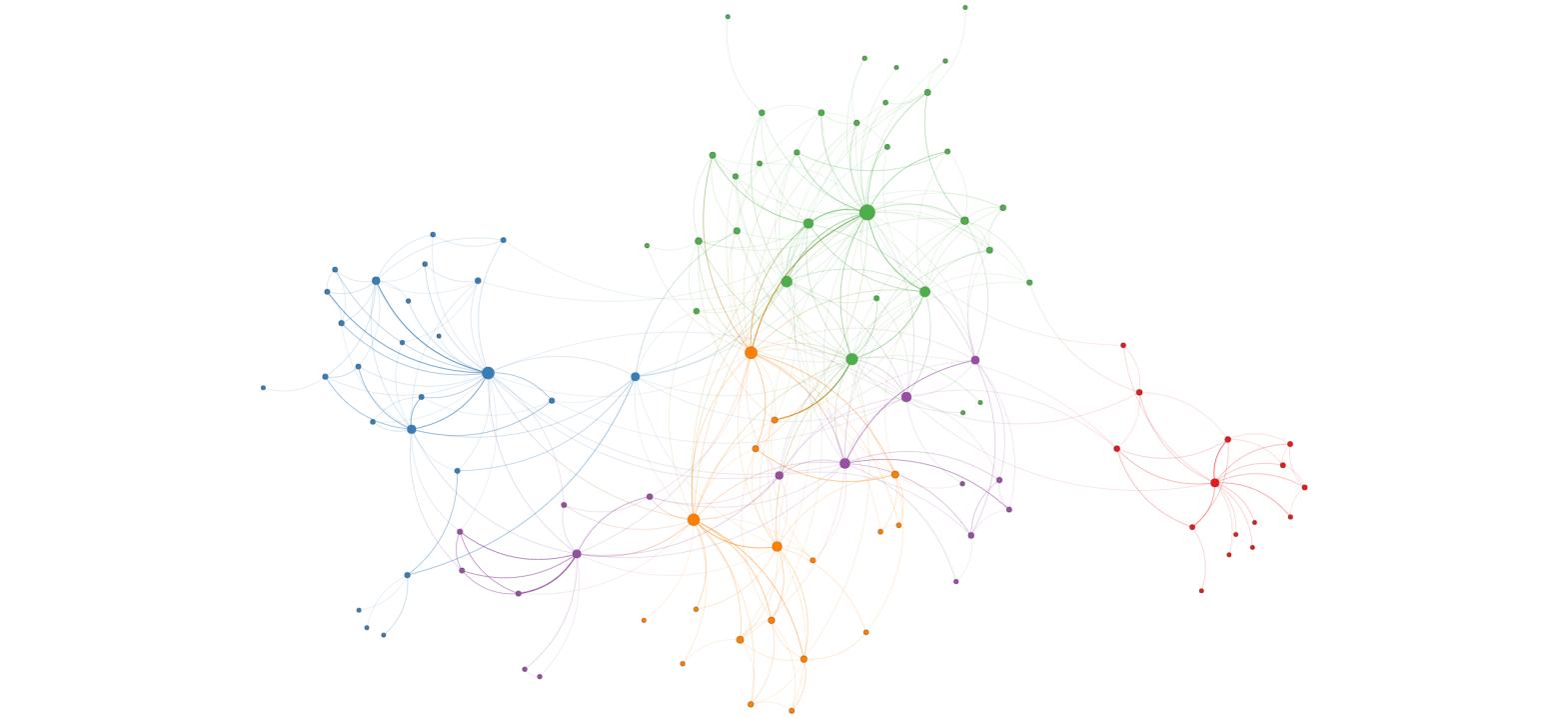 Network Analytics on HR Data
