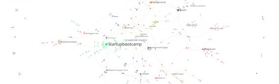 The Connected Startup Ecosystem in the Netherlands: A Network Perspective