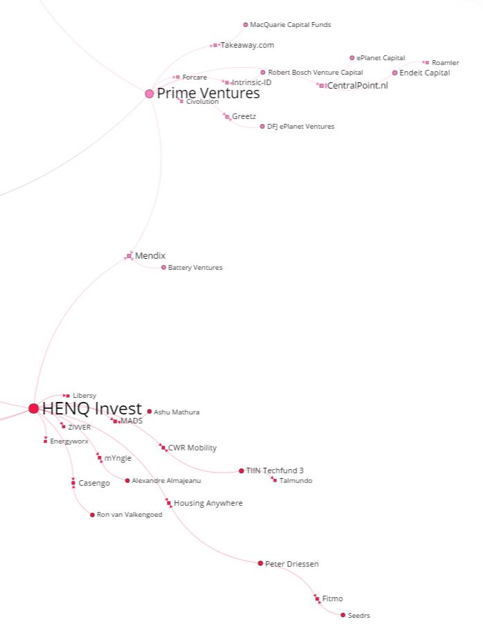 HENQ & Prime Ventures communities